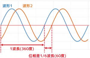 プラズマ発生用RF電源として多用される13.56MHzにおける波形