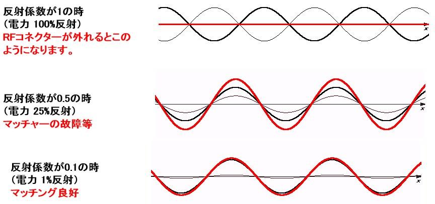 反射波の説明