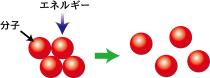 物質の状態変化(分子状態の変化)