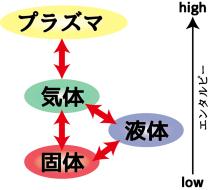 物質の状態変化(プラズマへの状態変化)